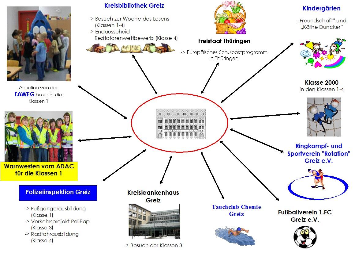 Kooperationspartner 2014